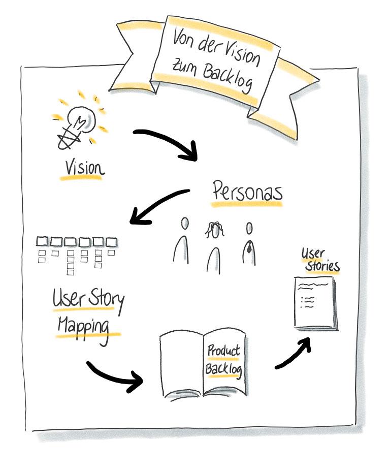 Agile Methoden - von der Vision zum Backlog